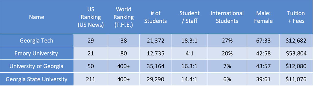 ga_universities_ranking2020.png